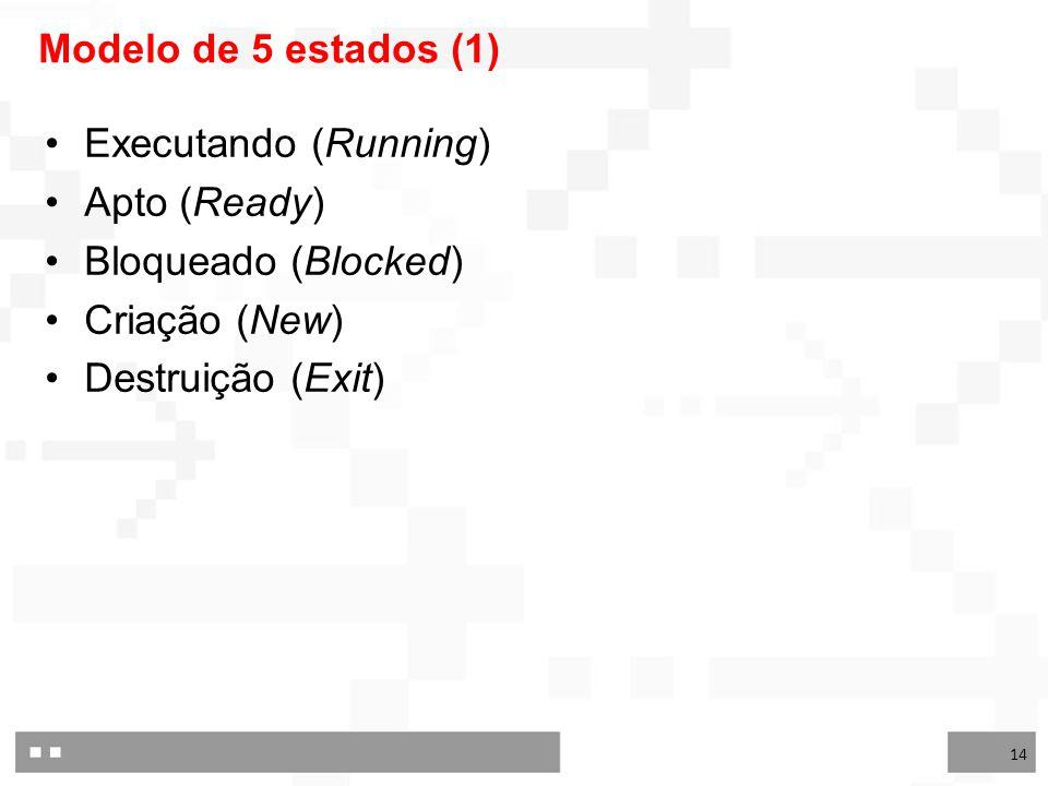 Modelo de 5 estados (1) Executando (Running) Apto (Ready) Bloqueado (Blocked) Criação (New) Destruição (Exit)