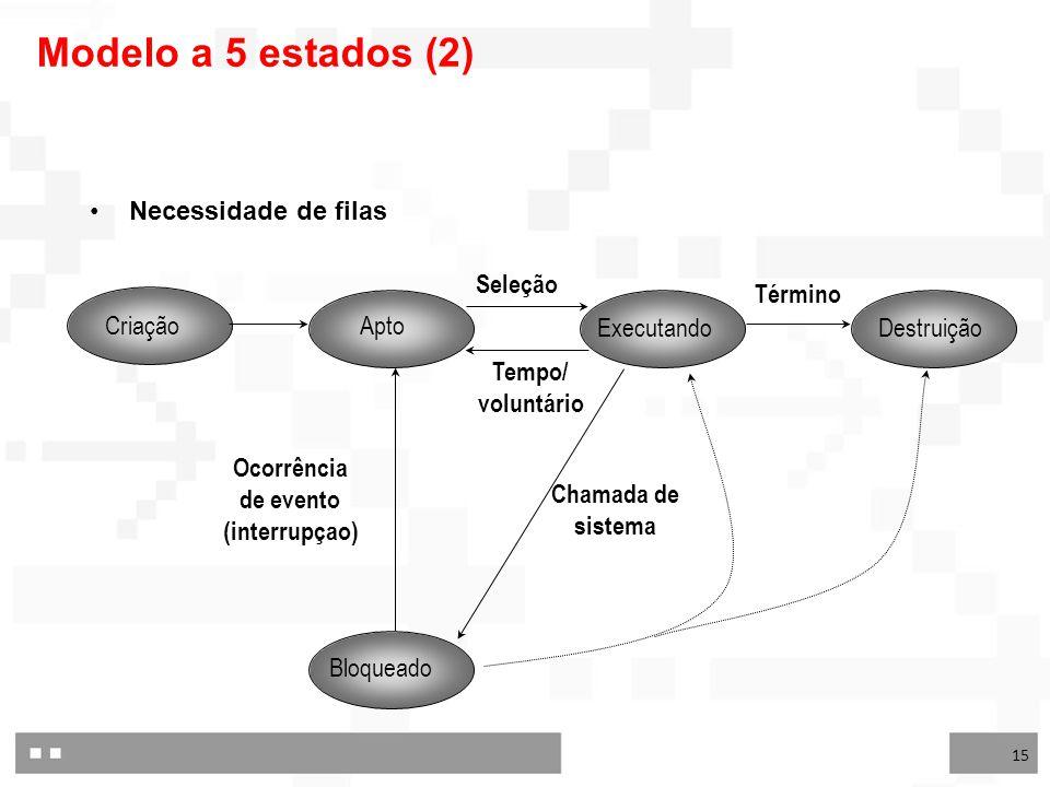 Modelo a 5 estados (2) Necessidade de filas Criação Apto Executando