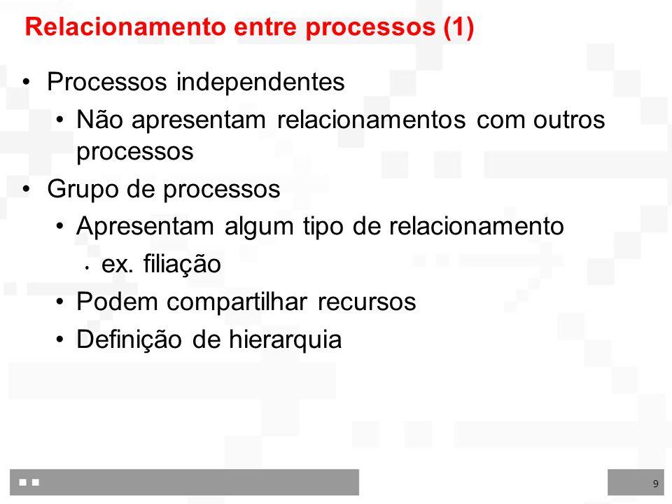 Relacionamento entre processos (1)