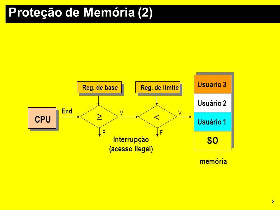 Proteção de Memória (2)   CPU SO Usuário 3 Usuário 2 Usuário 1