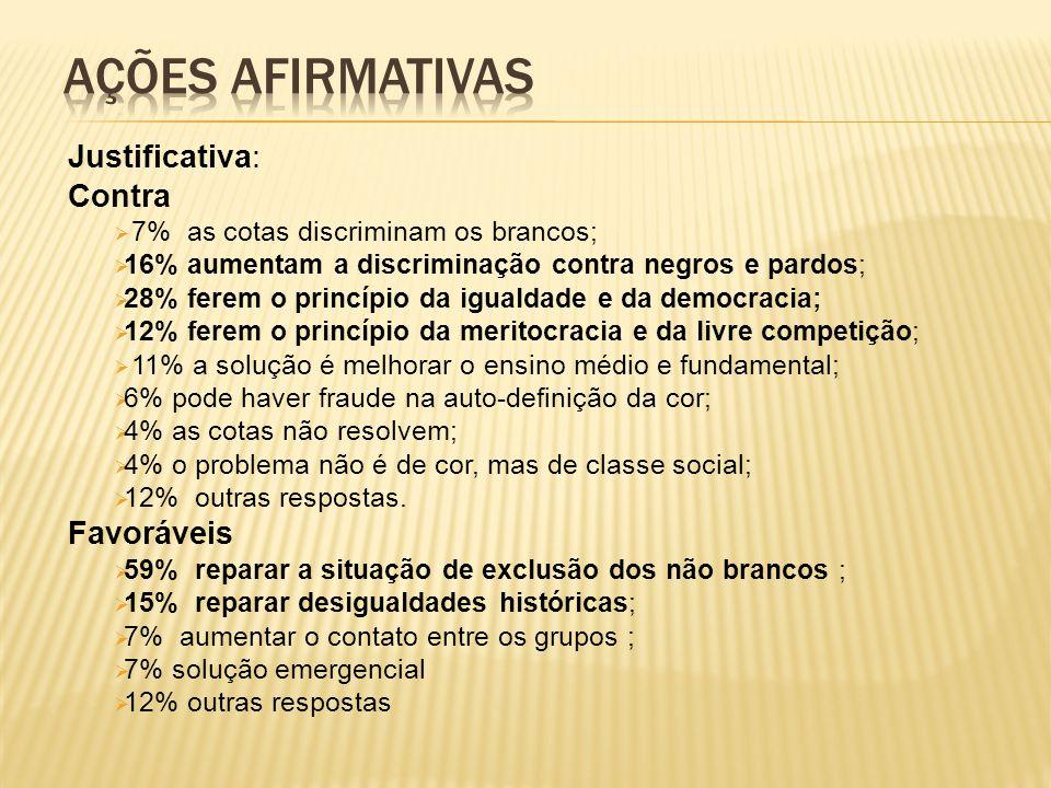 Ações afirmativas Justificativa: Contra Favoráveis