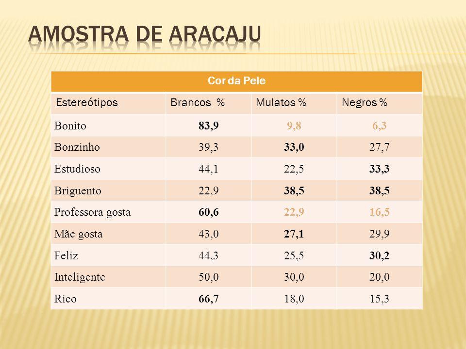 Amostra de aracaju Cor da Pele Estereótipos Brancos % Mulatos %