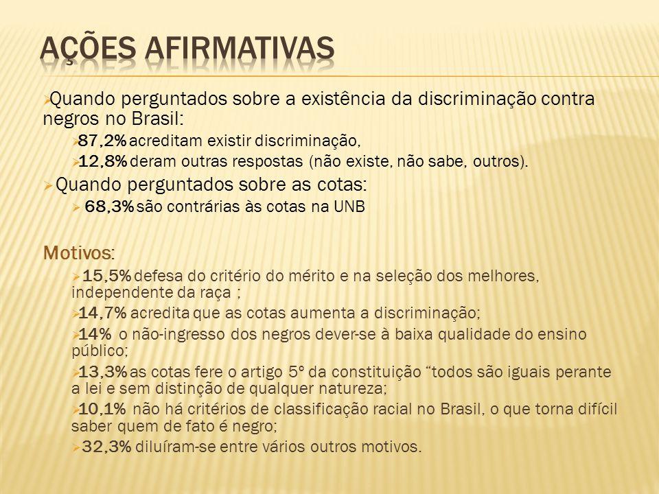 Ações afirmativas Quando perguntados sobre a existência da discriminação contra negros no Brasil: 87,2% acreditam existir discriminação,