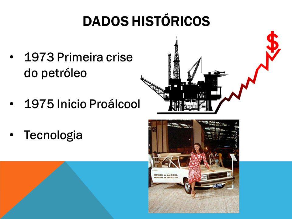 Dados históricos 1973 Primeira crise do petróleo 1975 Inicio Proálcool