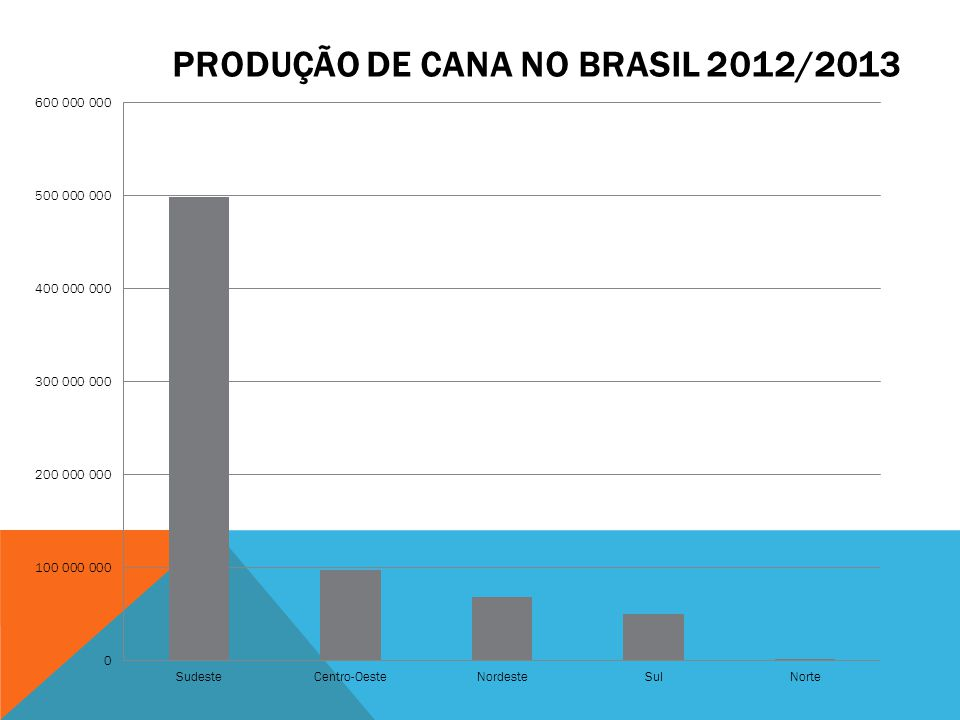 Produção de Cana no Brasil 2012/2013