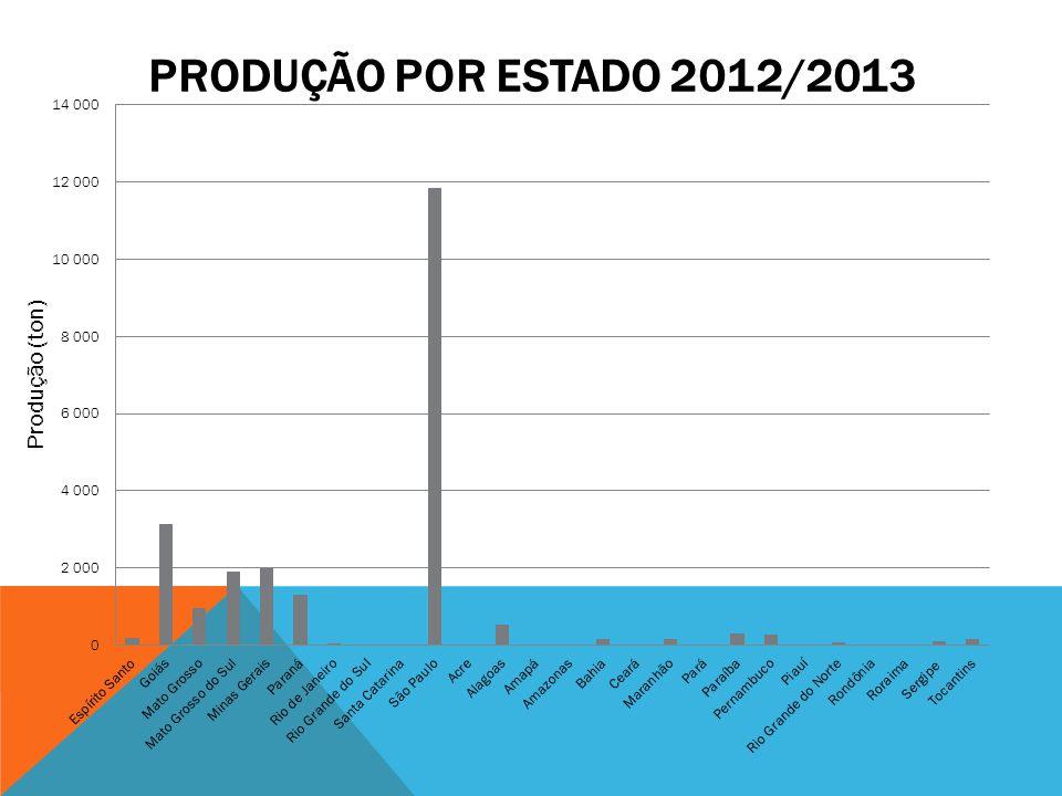 Produção por estado 2012/2013