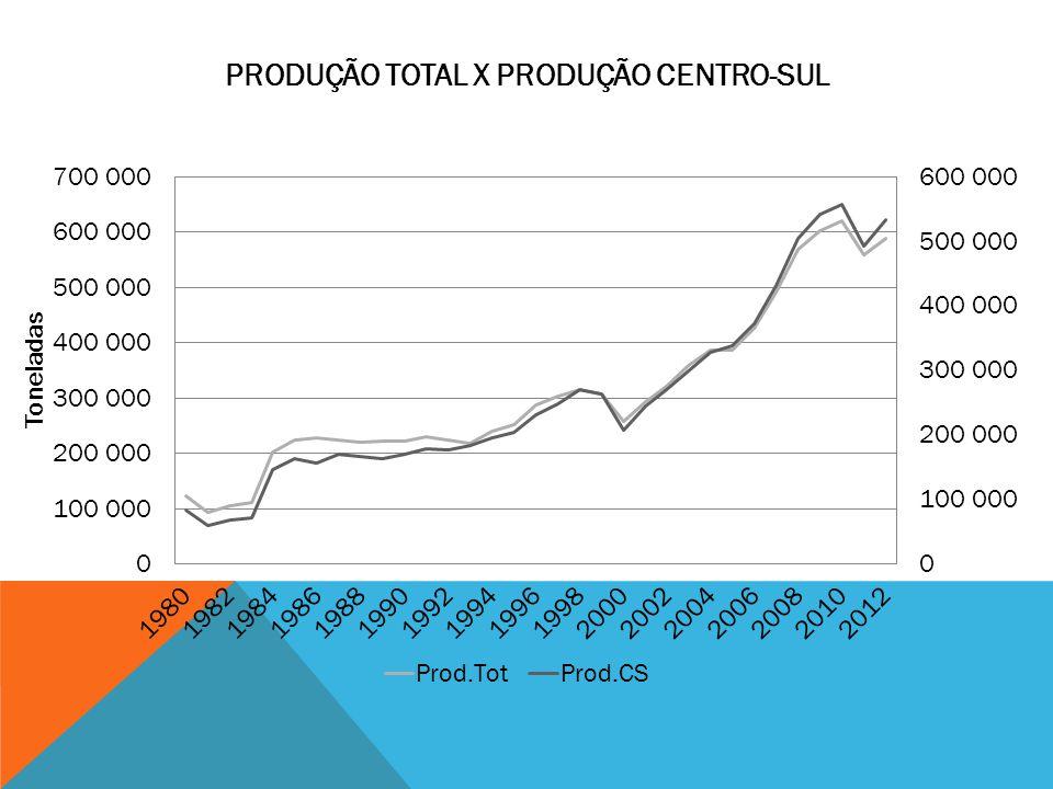 Produção Total x Produção Centro-Sul
