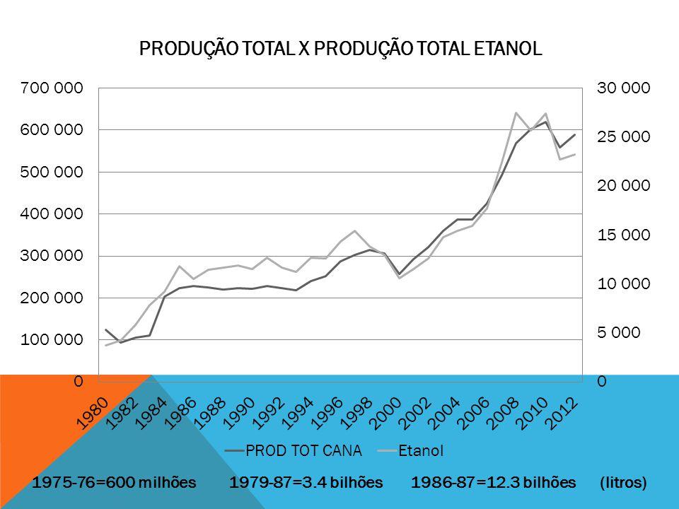 Produção Total x Produção Total Etanol