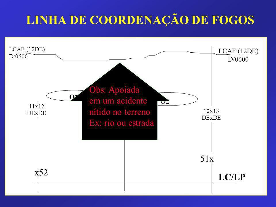 LINHA DE COORDENAÇÃO DE FOGOS