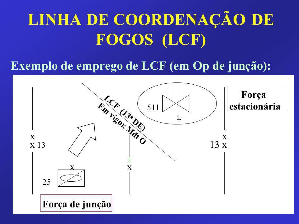 LINHA DE COORDENAÇÃO DE FOGOS (LCF)