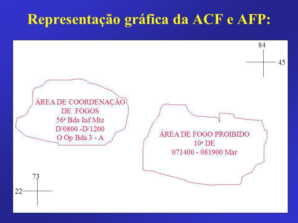 Representação gráfica da ACF e AFP: