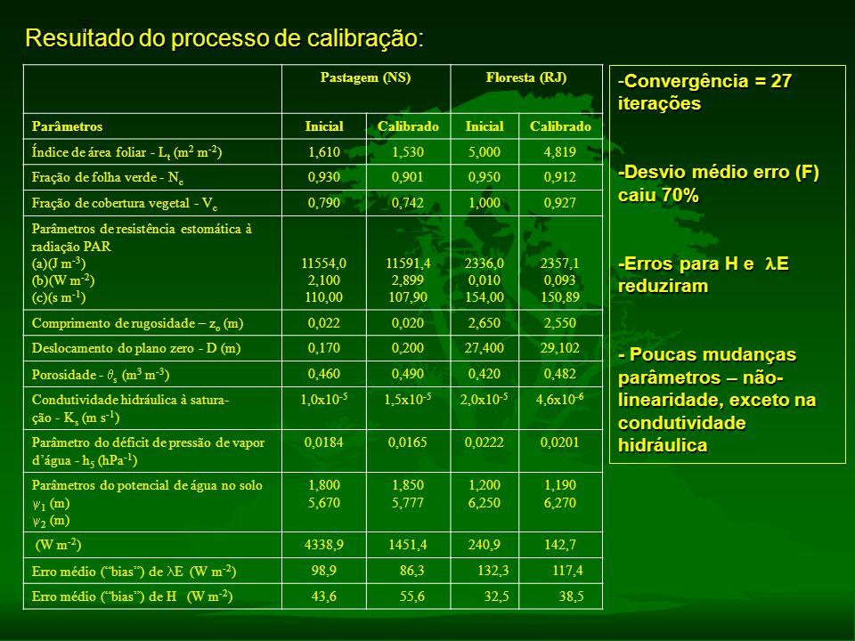 Resultado do processo de calibração: