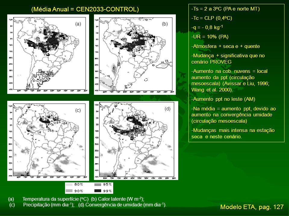 (Média Anual = CEN2033-CONTROL)