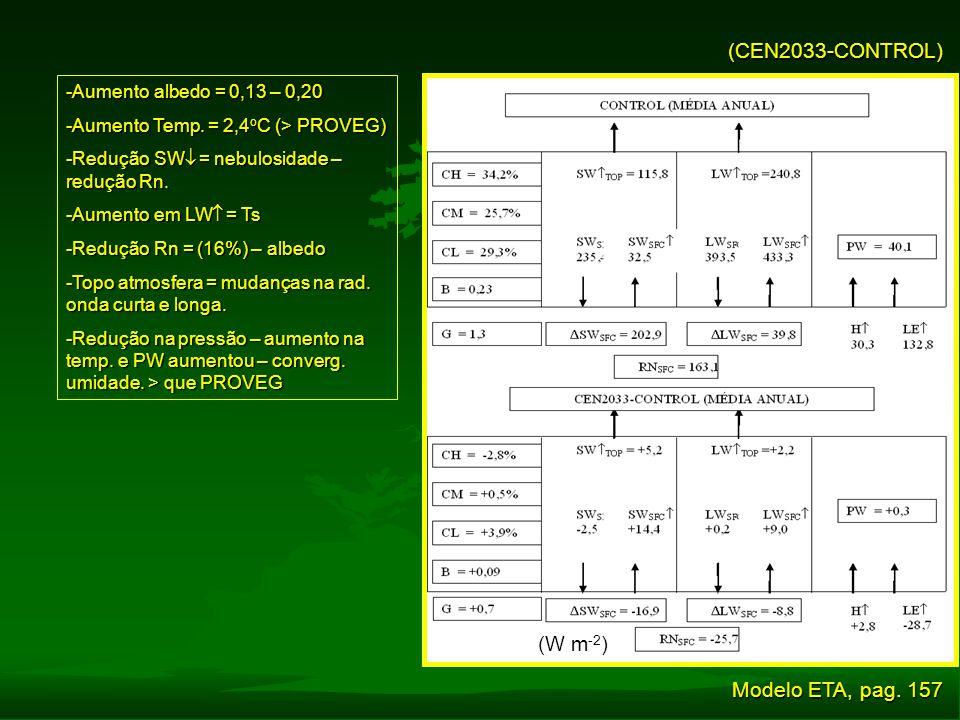 (CEN2033-CONTROL) (W m-2) Modelo ETA, pag. 157