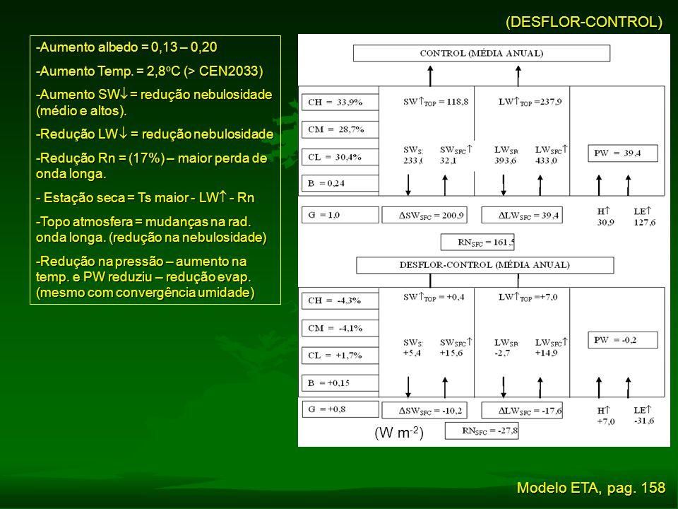 (DESFLOR-CONTROL) (W m-2) Modelo ETA, pag. 158