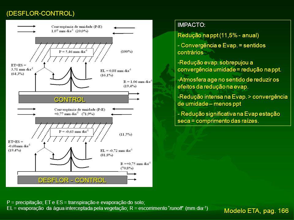 (DESFLOR-CONTROL) CONTROL DESFLOR - CONTROL Modelo ETA, pag. 166
