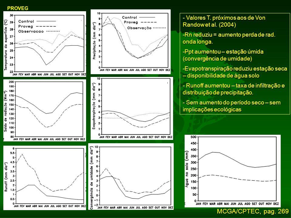 PROVEG - Valores T. próximos aos de Von Randow et al. (2004) -Rn reduziu = aumento perda de rad. onda longa.