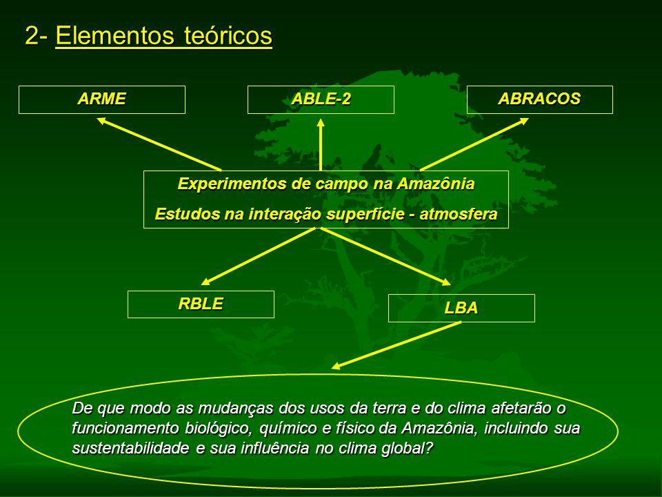 2- Elementos teóricos ARME ABLE-2 ABRACOS