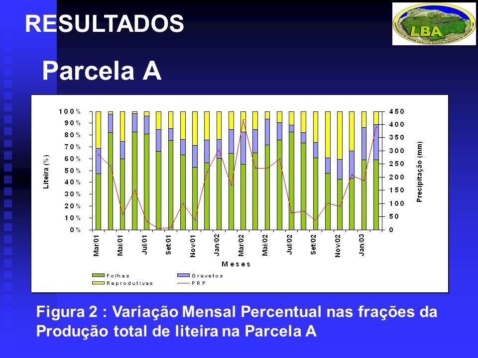 RESULTADOS Parcela A.