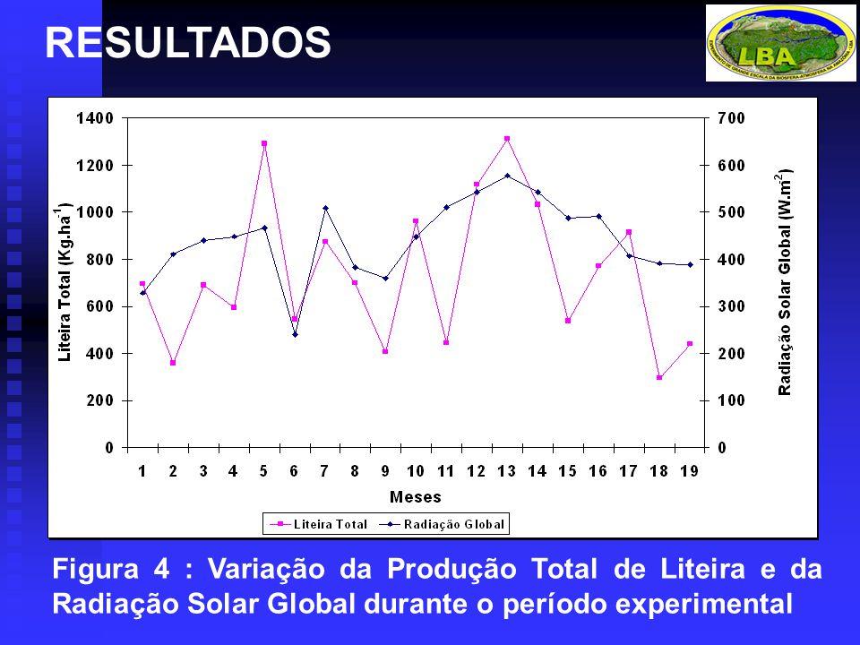 RESULTADOS Figura 4 : Variação da Produção Total de Liteira e da Radiação Solar Global durante o período experimental.