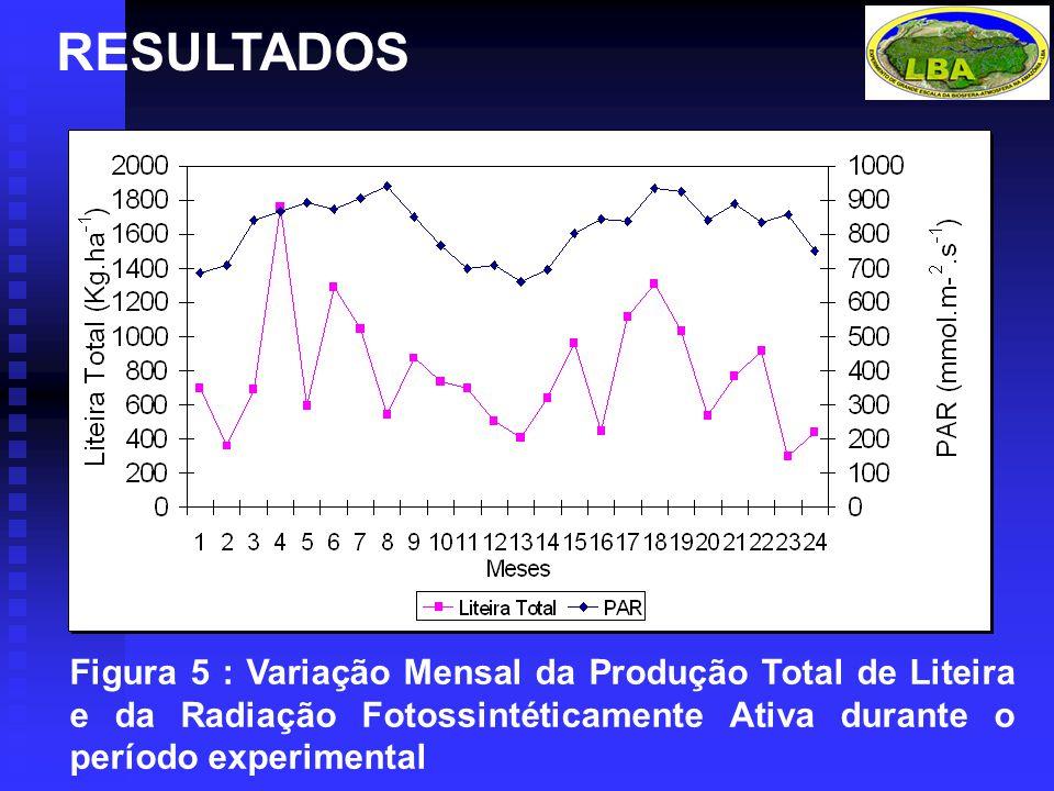 RESULTADOS Figura 5 : Variação Mensal da Produção Total de Liteira e da Radiação Fotossintéticamente Ativa durante o período experimental.