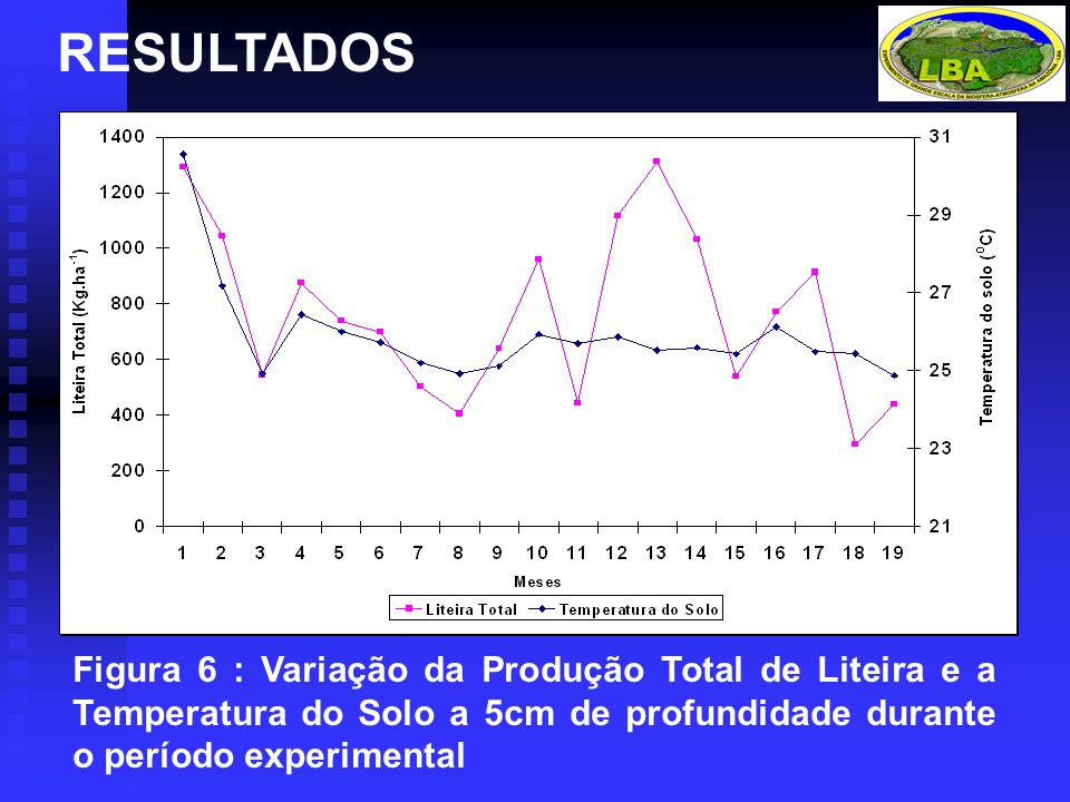 RESULTADOS Figura 6 : Variação da Produção Total de Liteira e a Temperatura do Solo a 5cm de profundidade durante o período experimental.