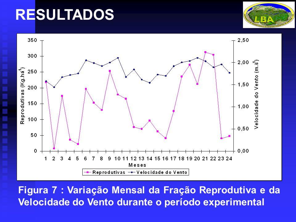 RESULTADOS Figura 7 : Variação Mensal da Fração Reprodutiva e da Velocidade do Vento durante o período experimental.