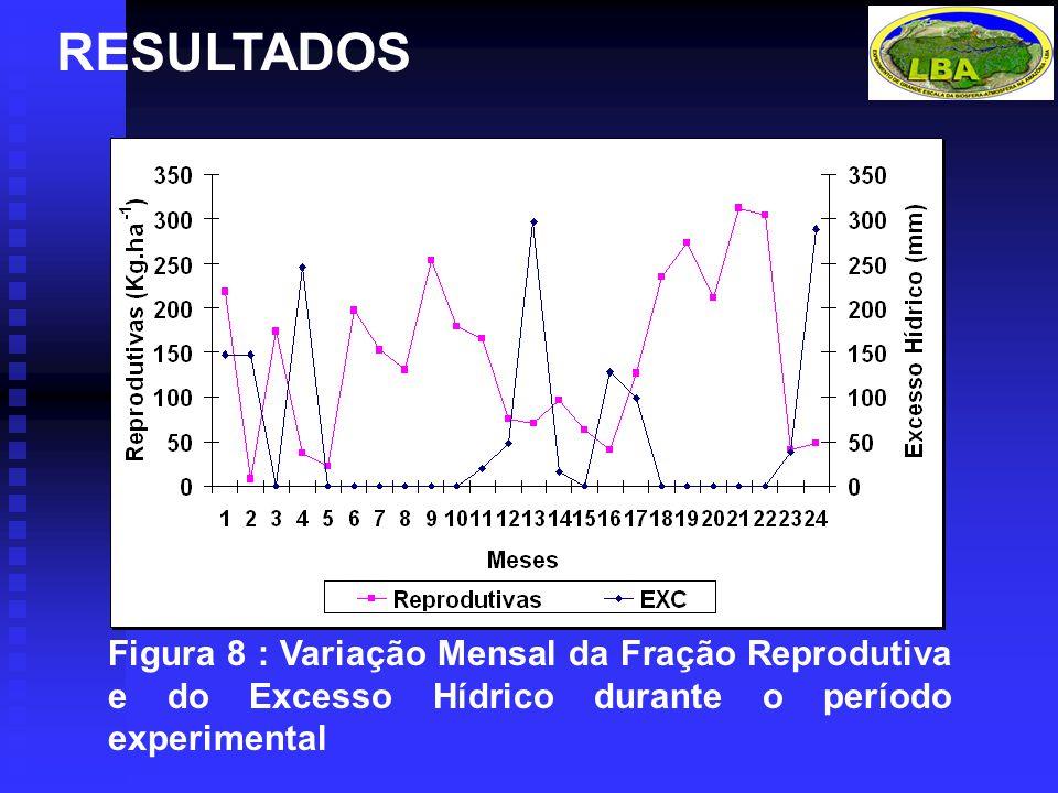 RESULTADOS Figura 8 : Variação Mensal da Fração Reprodutiva e do Excesso Hídrico durante o período experimental.