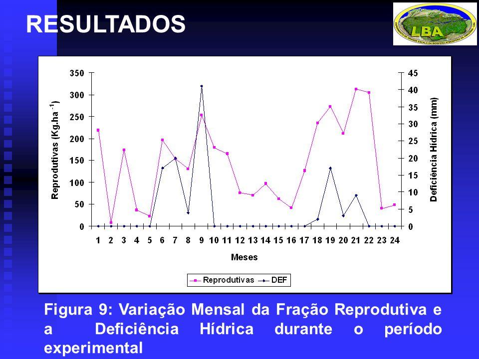 RESULTADOS Figura 9: Variação Mensal da Fração Reprodutiva e a Deficiência Hídrica durante o período experimental.