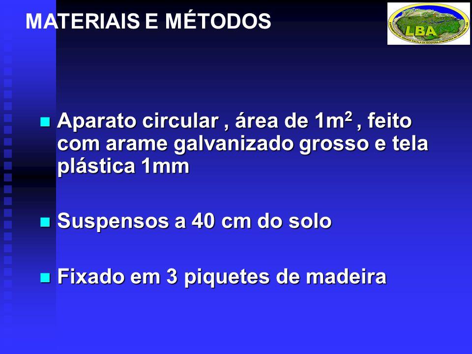 MATERIAIS E MÉTODOS Aparato circular , área de 1m2 , feito com arame galvanizado grosso e tela plástica 1mm
