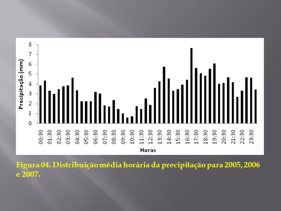Figura 04. Distribuição média horária da precipitação para 2005, 2006 e 2007.
