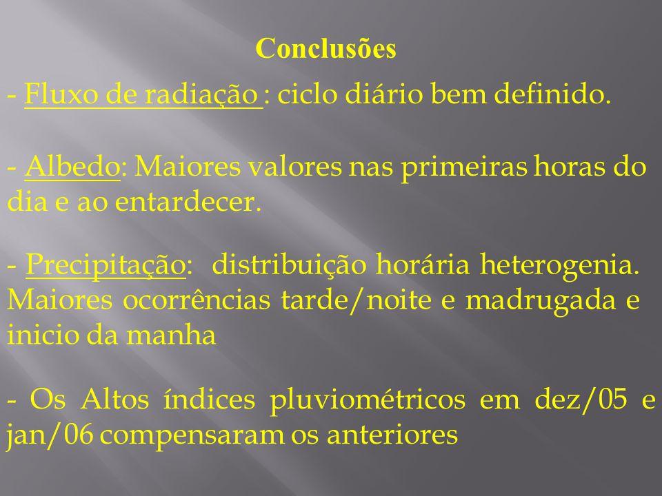 Conclusões - Fluxo de radiação : ciclo diário bem definido. - Albedo: Maiores valores nas primeiras horas do dia e ao entardecer.