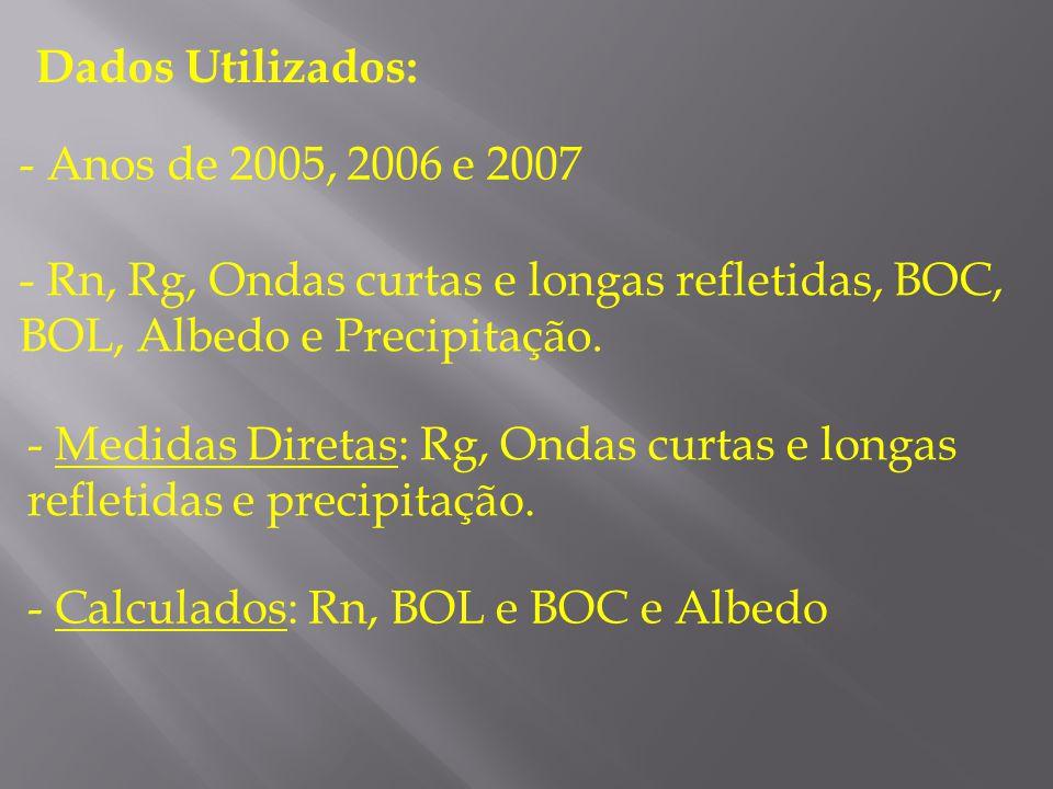 - Calculados: Rn, BOL e BOC e Albedo