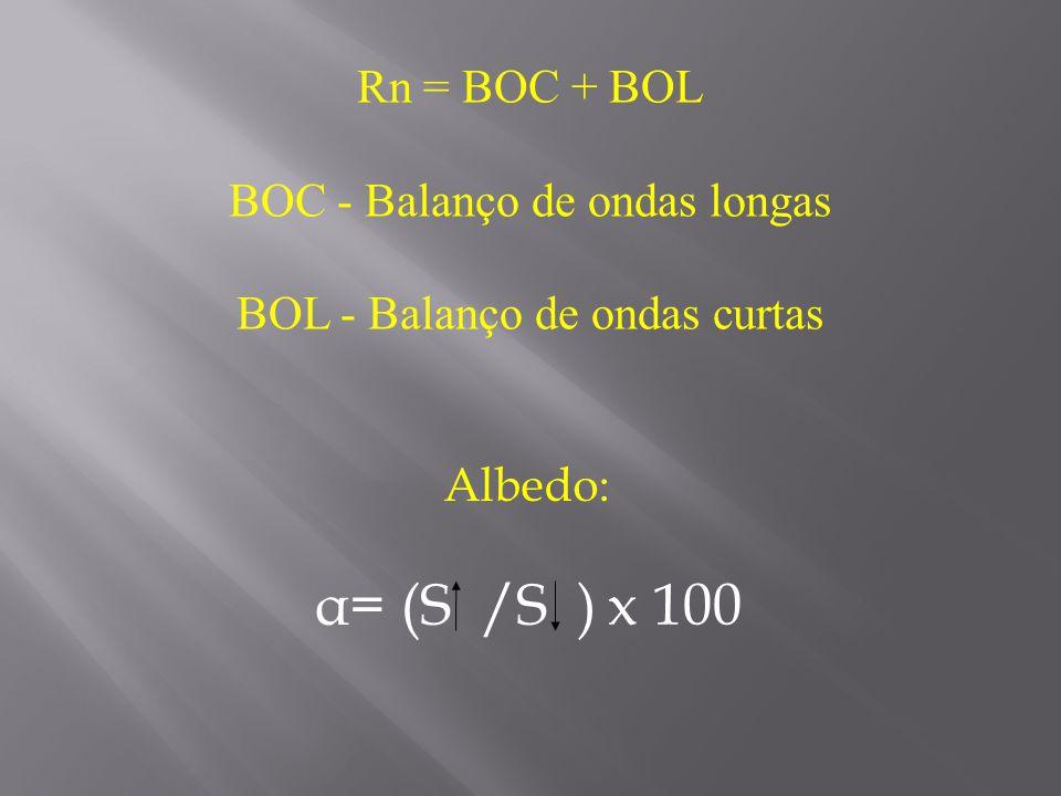 α= (S /S ) x 100 Rn = BOC + BOL BOC - Balanço de ondas longas