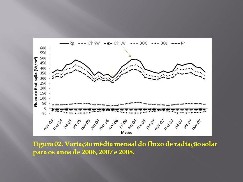 Rg, Rn e BOC apresentaram ciclos diários bem definidos, com Rg mostrando os maiores valores, seguido de BOC e Rn. a partir de março de 2005, a radiação apresentou um aumento gradativo, pois é o momento em que o período chuvoso vem chegando ao fim e conseqüentemente a uma diminuindo na quantidade de nuvens que atenuam a radiação, fazendo com que maior quantidade de radiação incida na superfície. A radiação de ondas curtas refletida se apresentou quase constantes durante todo período estudado, com valores da ordem de 40,0 W/m² e pequenos acréscimos nos períodos menos chuvosos dos três anos. BOL e ondas longas refletidas se mantiveram sempre negativas durante todo período, indicando a perda de radiação para atmosfera.