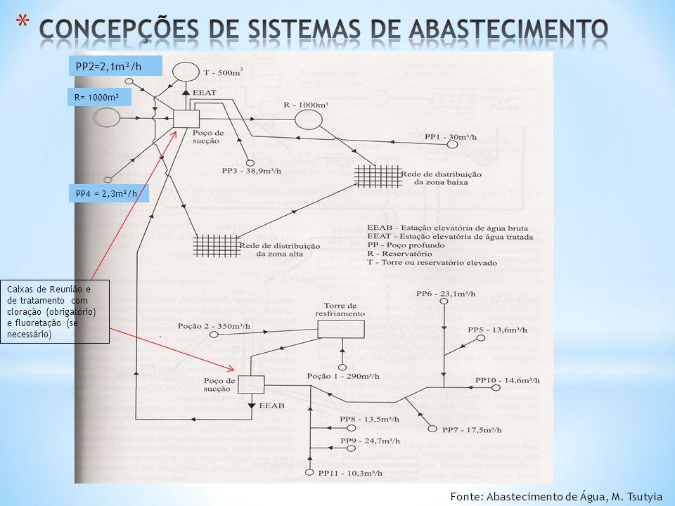 CONCEPÇÕES DE SISTEMAS DE ABASTECIMENTO