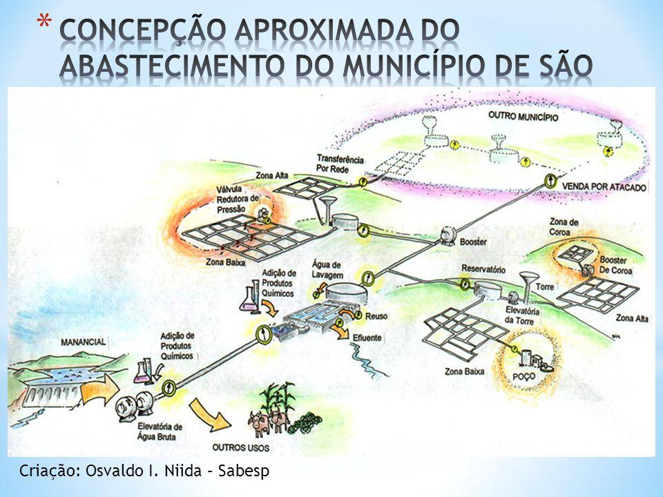 CONCEPÇÃO APROXIMADA DO ABASTECIMENTO DO MUNICÍPIO DE SÃO PAULO