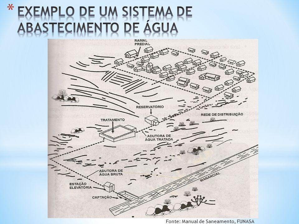 EXEMPLO DE UM SISTEMA DE ABASTECIMENTO DE ÁGUA