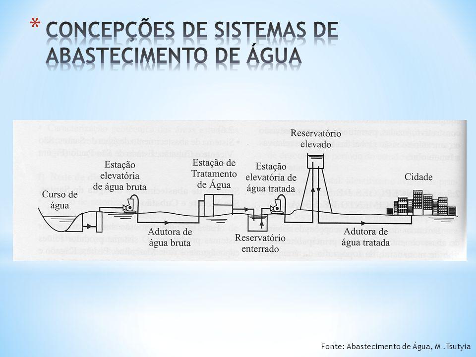 CONCEPÇÕES DE SISTEMAS DE ABASTECIMENTO DE ÁGUA