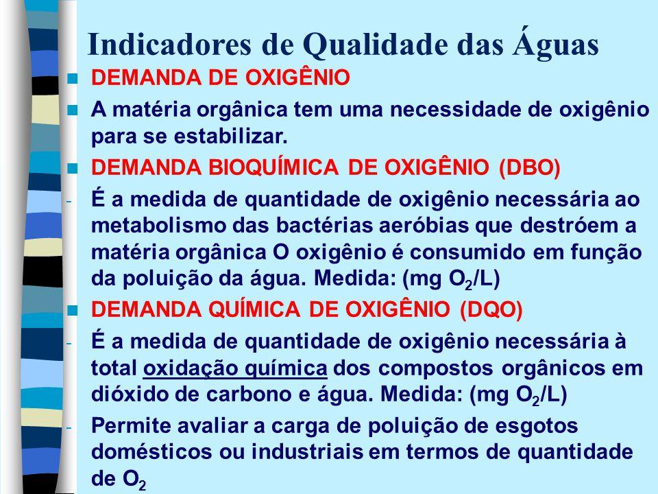 Indicadores de Qualidade das Águas