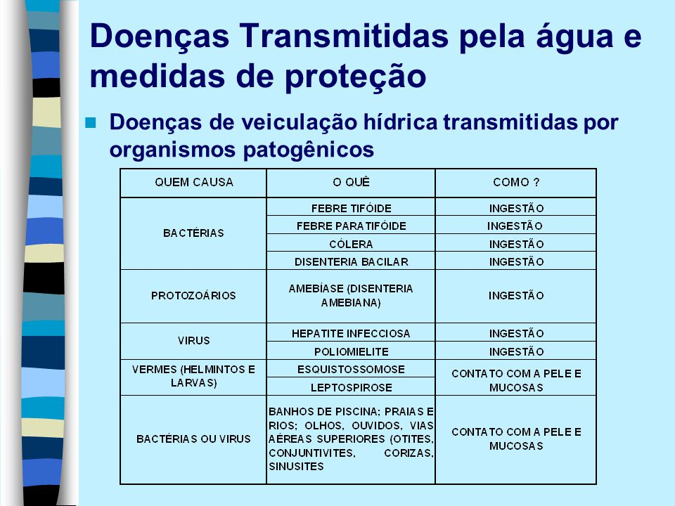 Doenças Transmitidas pela água e medidas de proteção