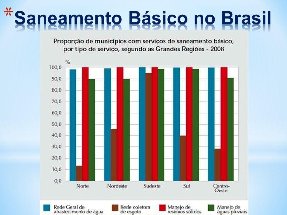 Saneamento Básico no Brasil