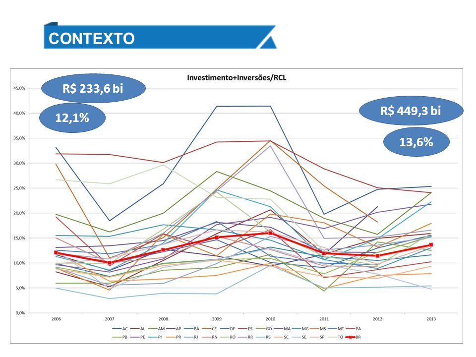 CONTEXTO R$ 233,6 bi R$ 449,3 bi 12,1% 13,6%