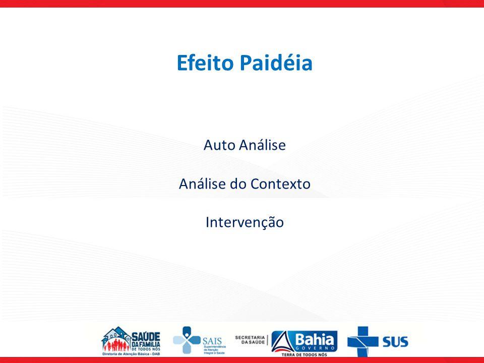 Efeito Paidéia Auto Análise Análise do Contexto Intervenção