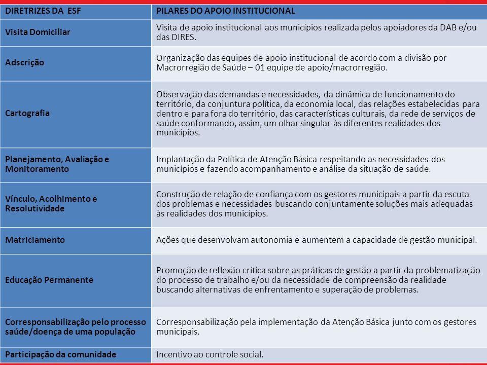 DIRETRIZES DA ESF PILARES DO APOIO INSTITUCIONAL. Visita Domiciliar.