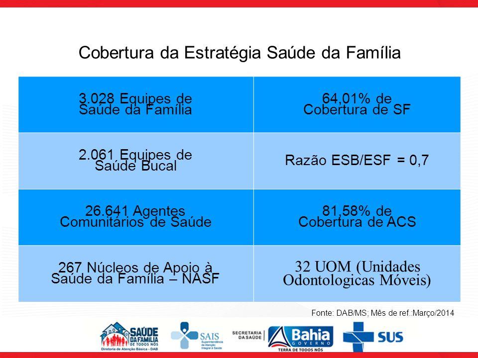 Cobertura da Estratégia Saúde da Família
