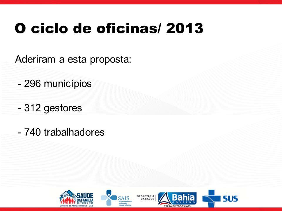 O ciclo de oficinas/ 2013 Aderiram a esta proposta: - 296 municípios
