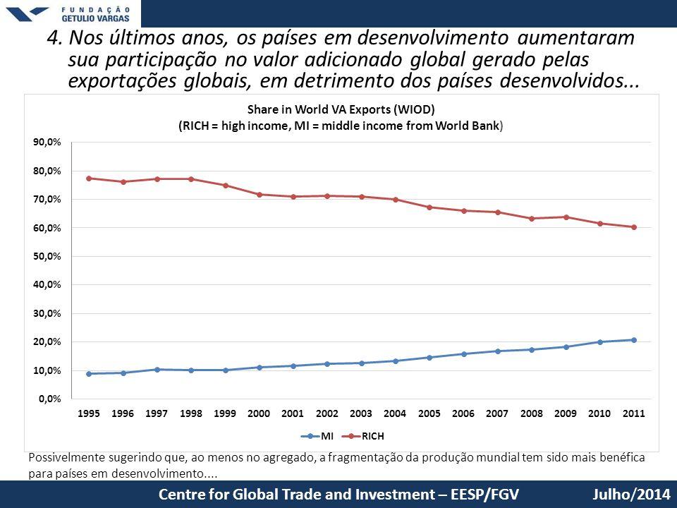 4. Nos últimos anos, os países em desenvolvimento aumentaram sua participação no valor adicionado global gerado pelas exportações globais, em detrimento dos países desenvolvidos...