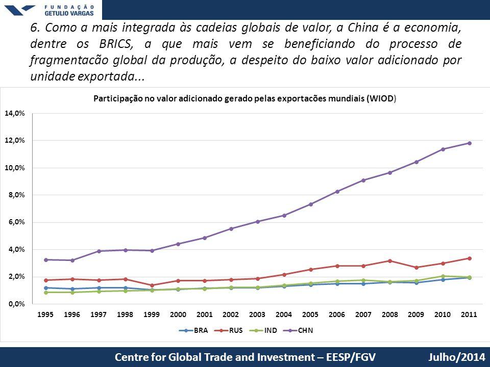 6. Como a mais integrada às cadeias globais de valor, a China é a economia, dentre os BRICS, a que mais vem se beneficiando do processo de fragmentacão global da produção, a despeito do baixo valor adicionado por unidade exportada...