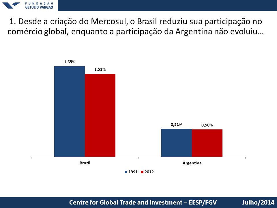 1. Desde a criação do Mercosul, o Brasil reduziu sua participação no comércio global, enquanto a participação da Argentina não evoluiu…